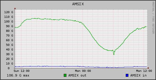AMS-IX traffic @ LeaseWeb