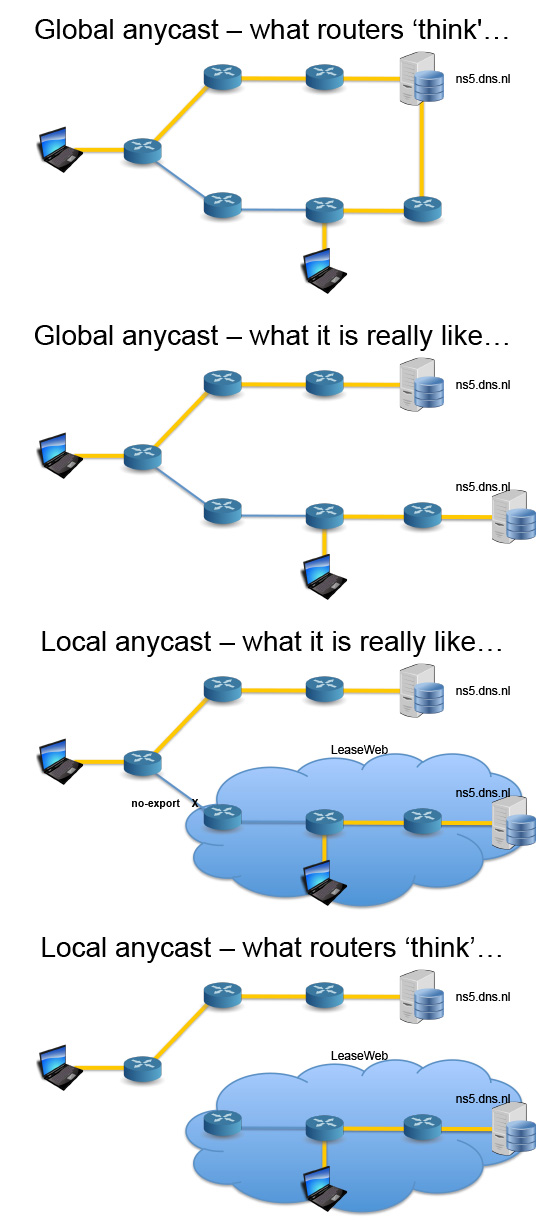 Local DNS-anycast, SIDN's revolutionary new approach in response to